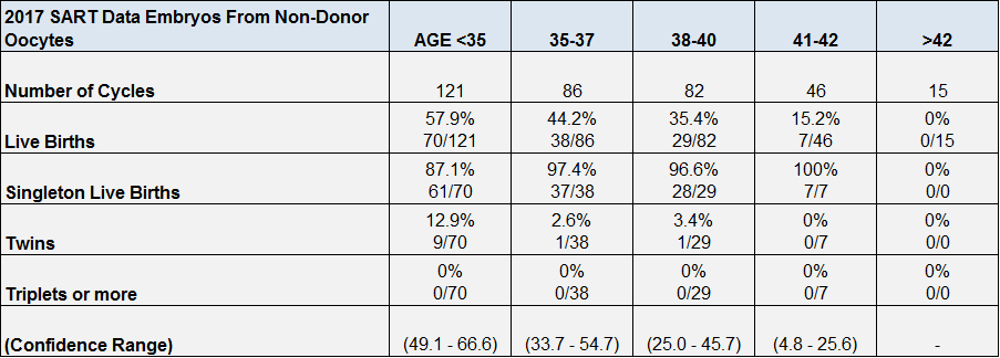 IVF Success Rates Michigan
